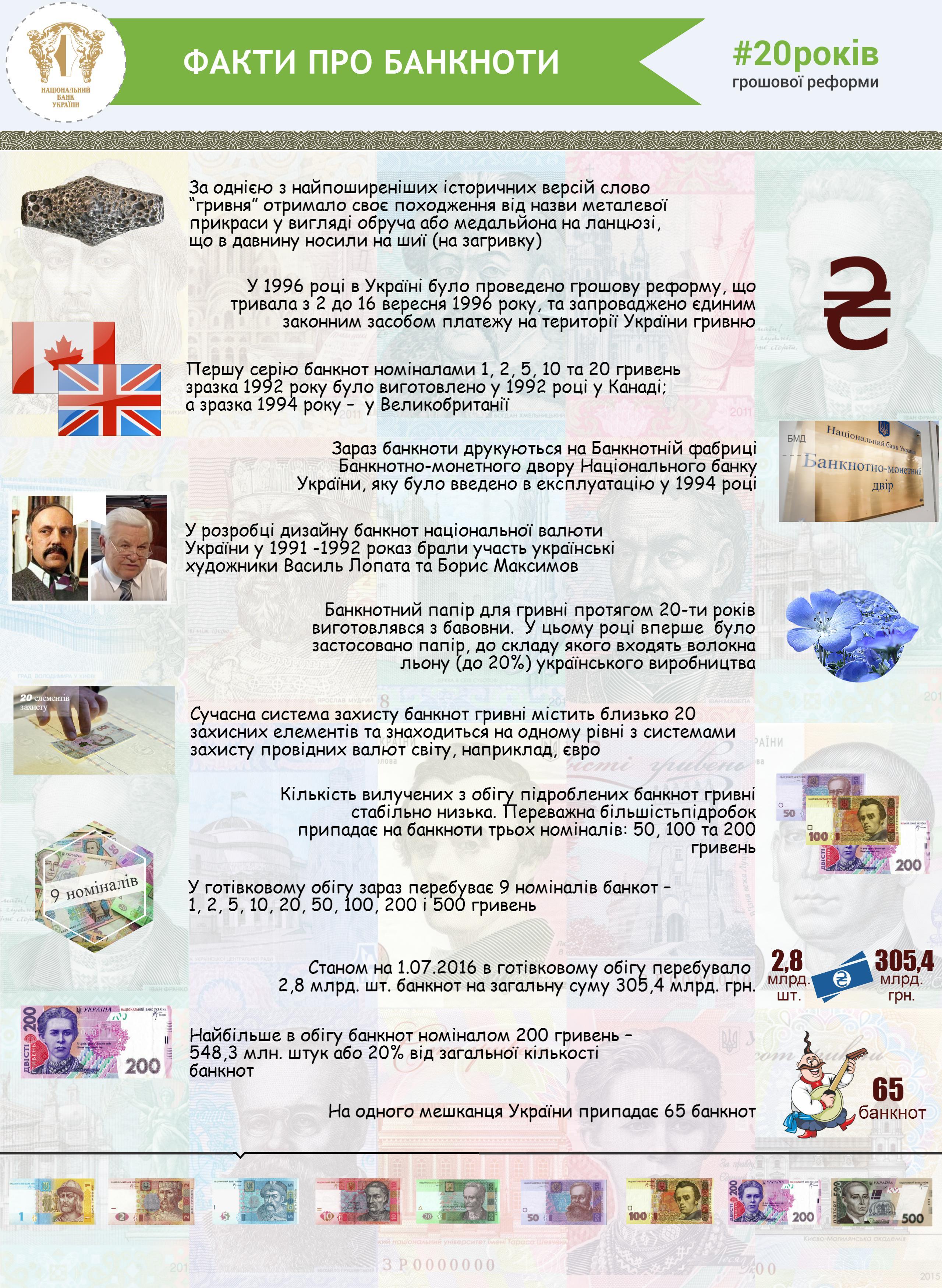 факти про банкноти 2560
