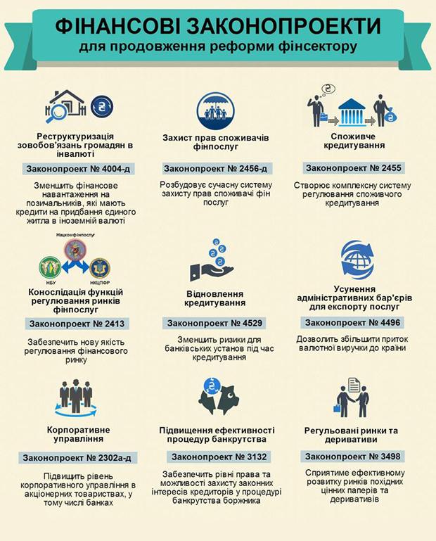 финансовые законопроекты