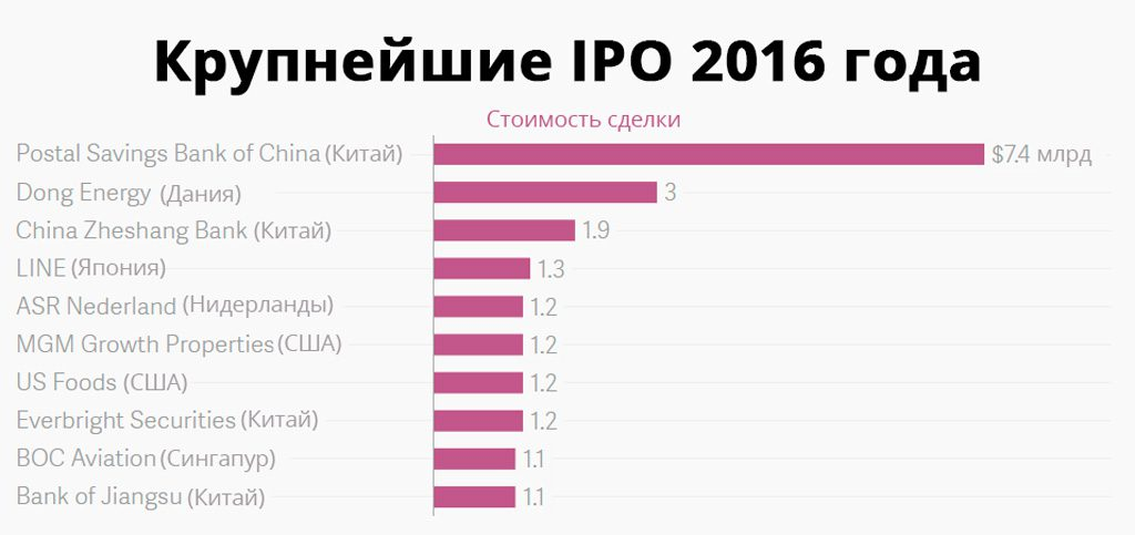 The-largest-IPOs-of-2016