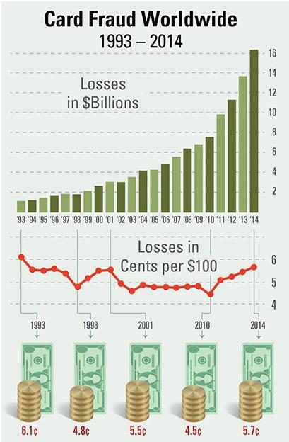 мошенничества в электронной коммерции