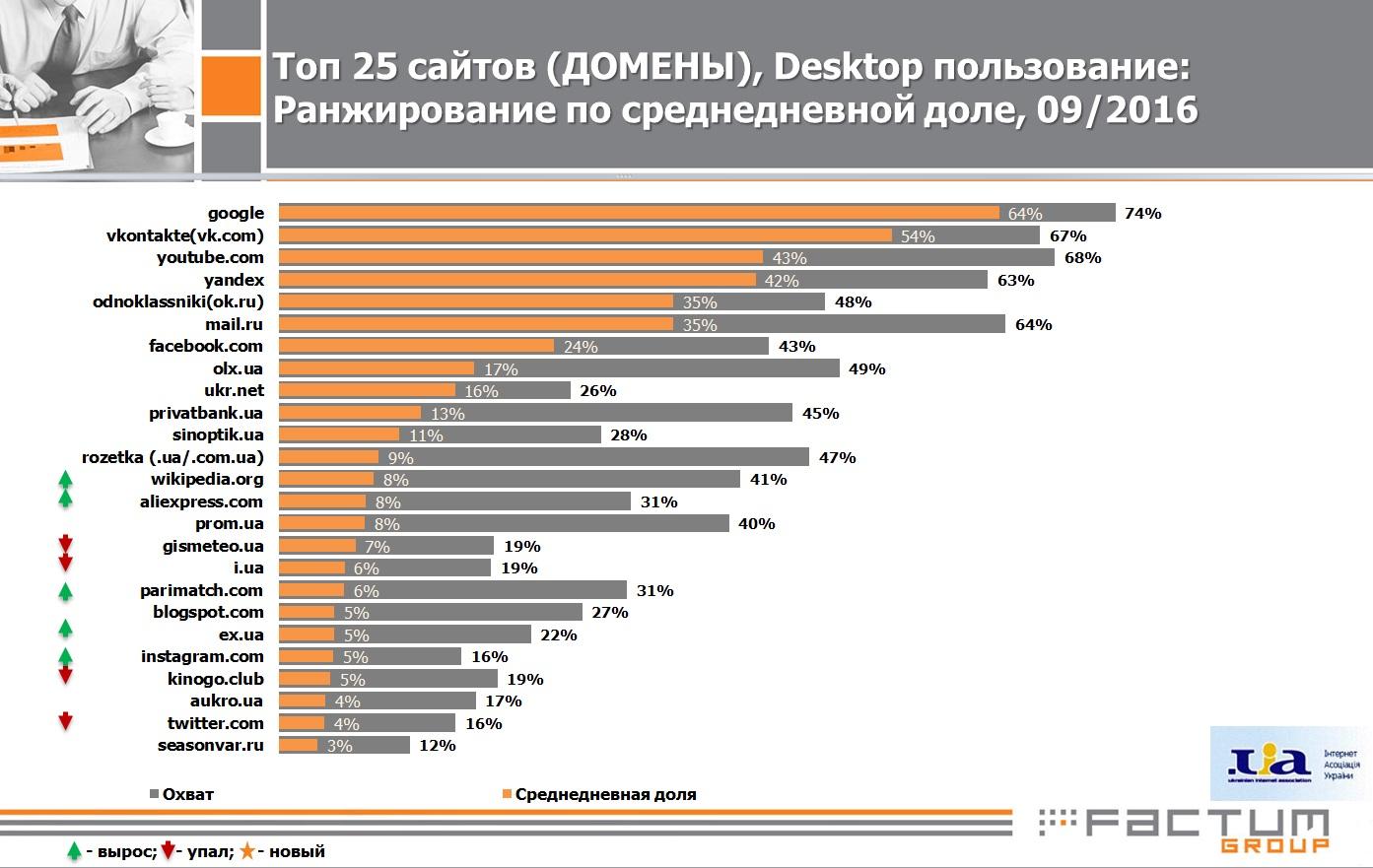 на какие сайты заходят украинцы
