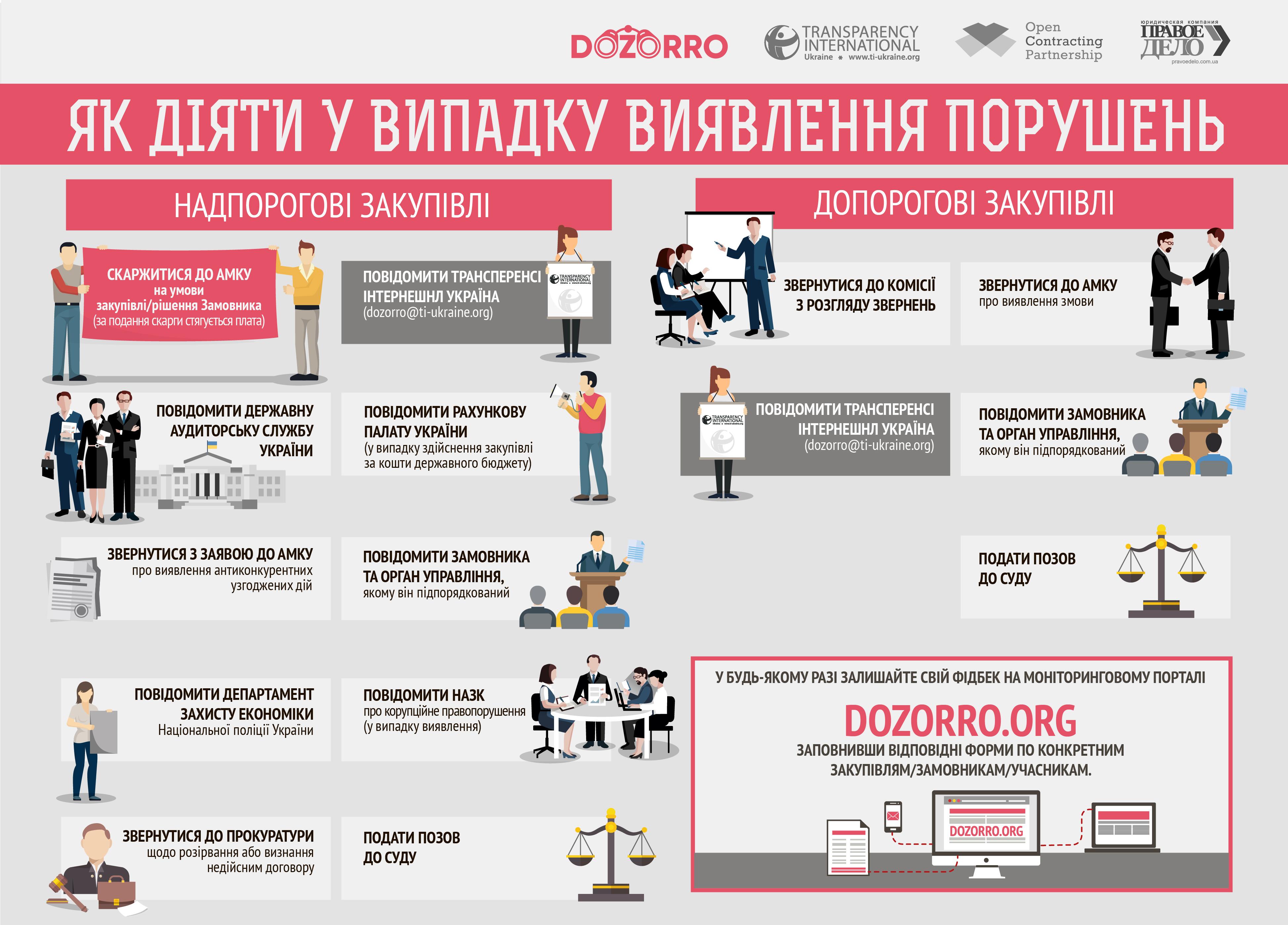dozorro.org