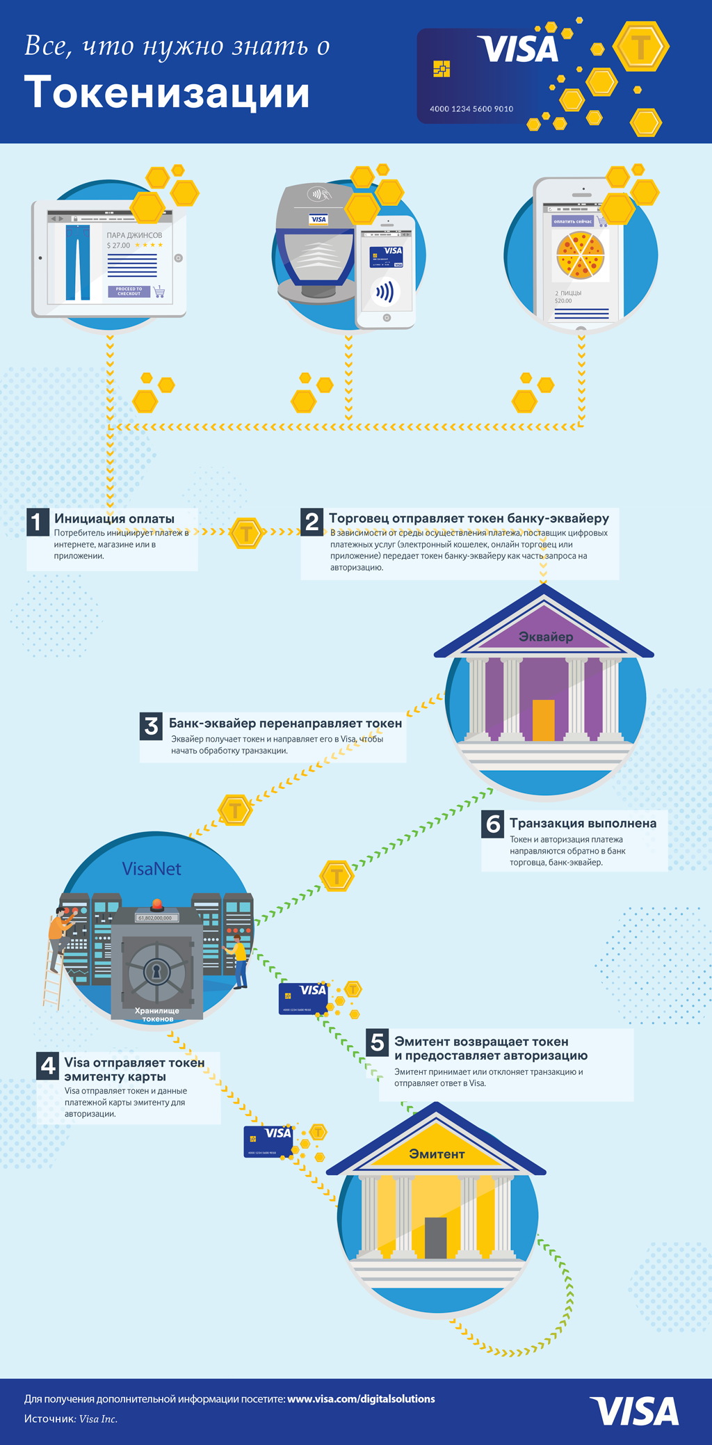 visasecurity_tokenization_infographic_ru-2