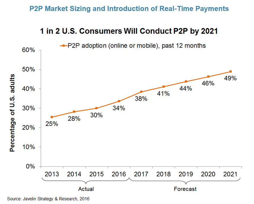 p2p-payments-market-sizing-and-introduction-of-real-time-payments