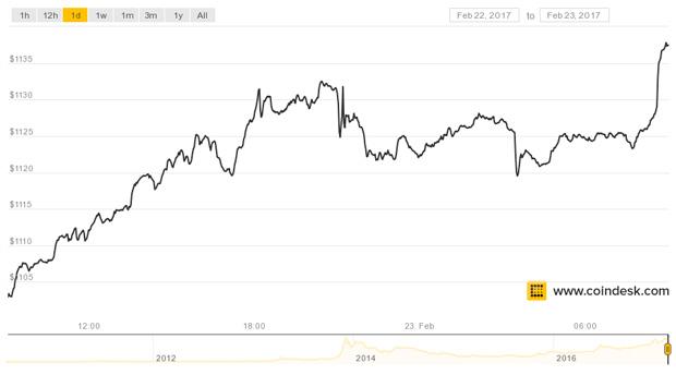 coindesk-bpi-chart-2