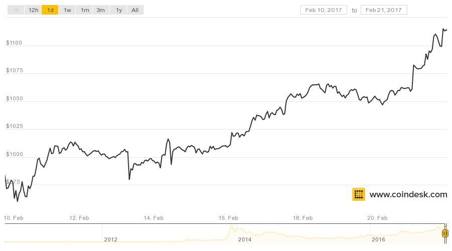 coindesk-bpi-chart4