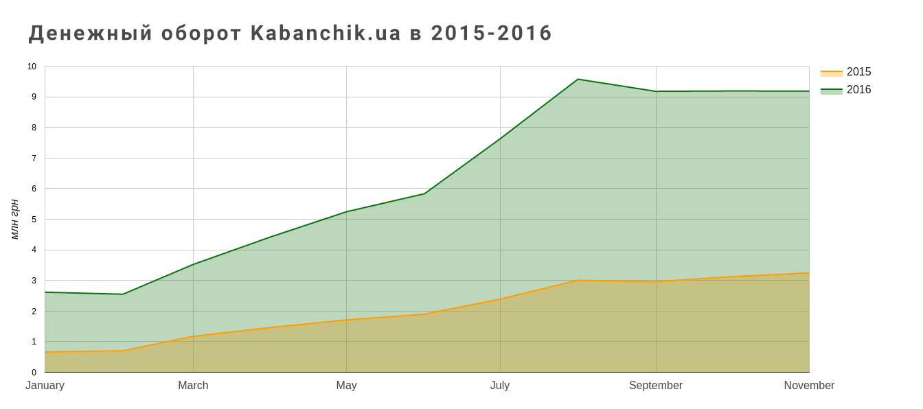 kabanchik_graph