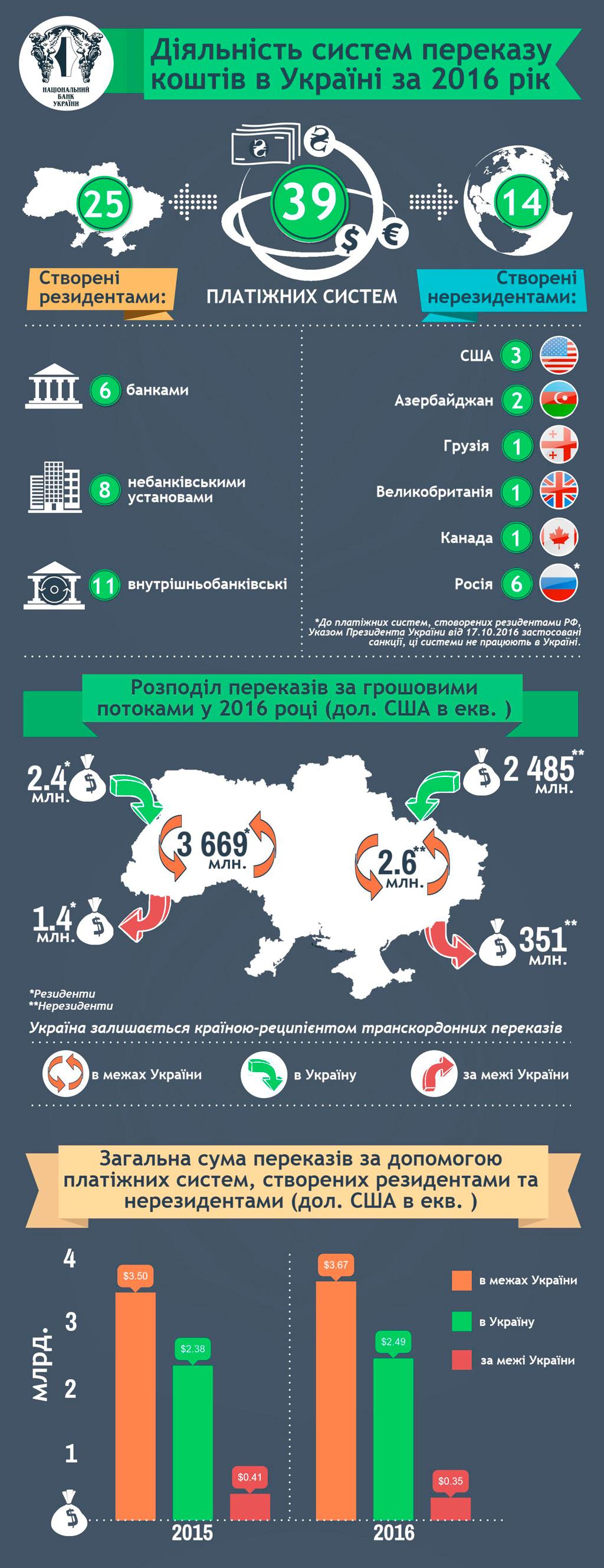 Денежные переводы в Украине