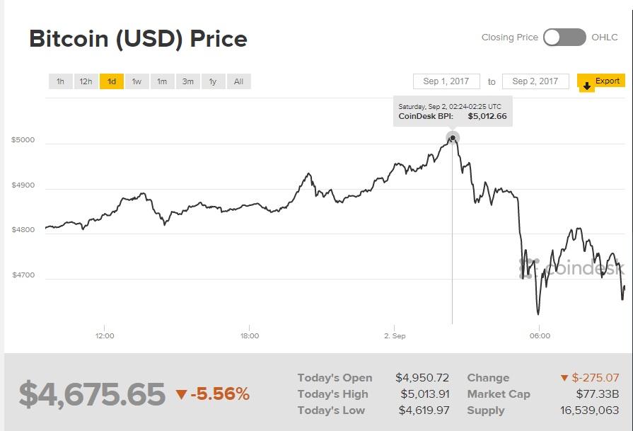 Bitcoin Usd History