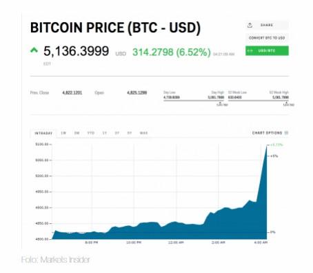 Стоимость биткойна поднималась выше $5800 ипоставила новый рекорд
