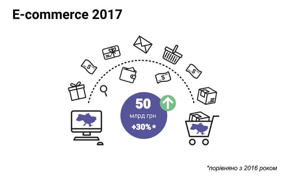 e-commerce Украины