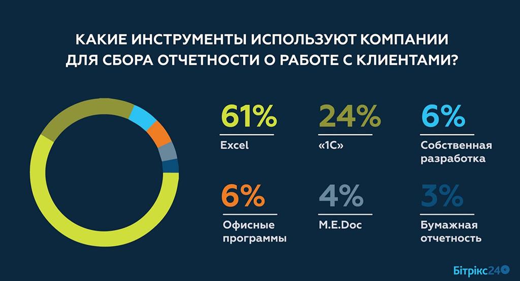 CRM в Украине