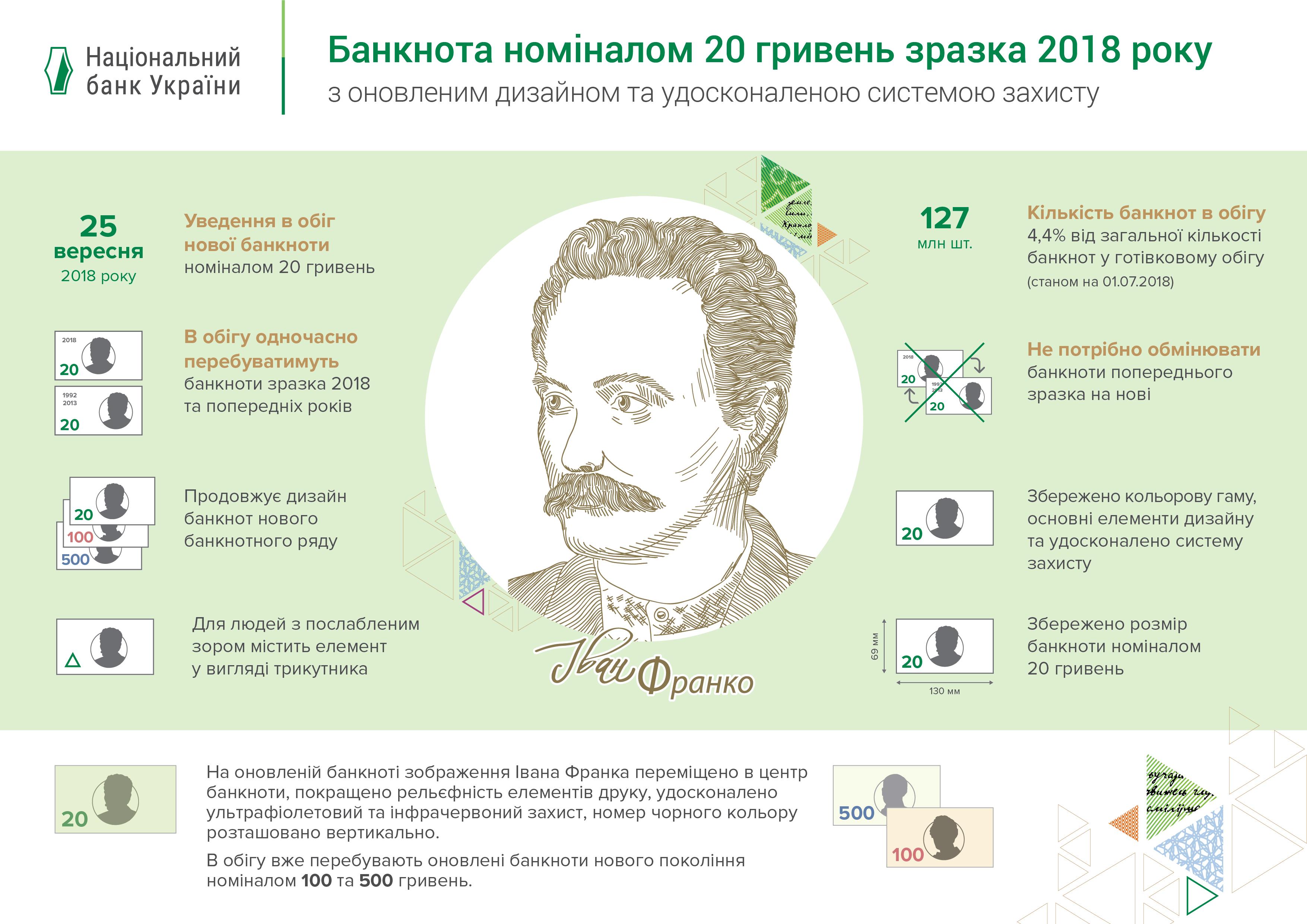 Чем отличается банкнота 20 гривен