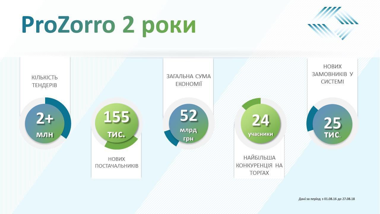 Результаты работы ProZorro