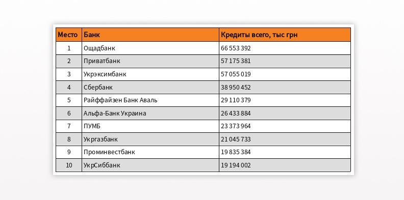 рейтинг украинских банков 2018