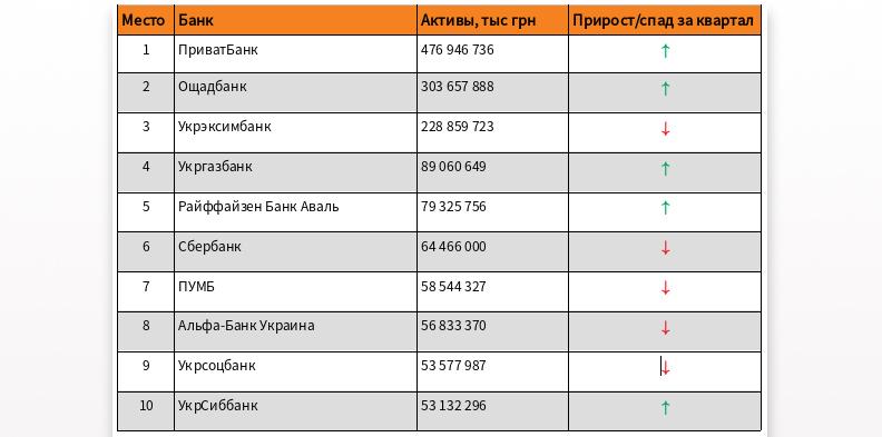 рейтинг украинских банков по надежности