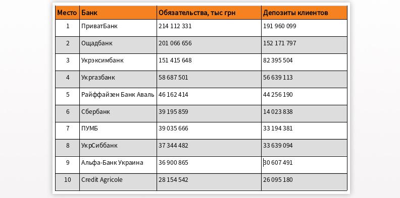 топ банков украины 2018