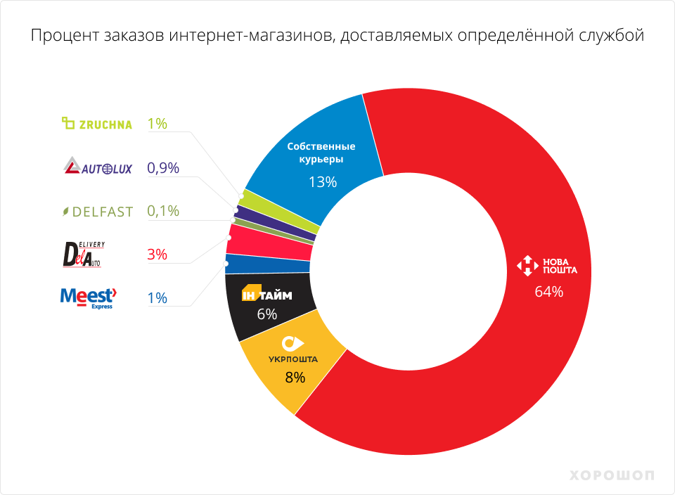 E-commerce в Украине