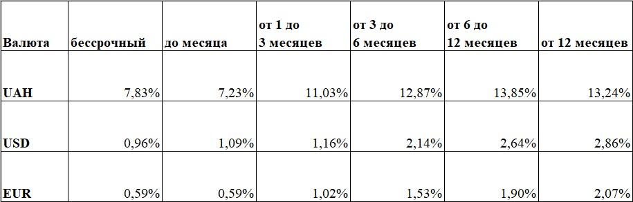ставки по депозитам 2018