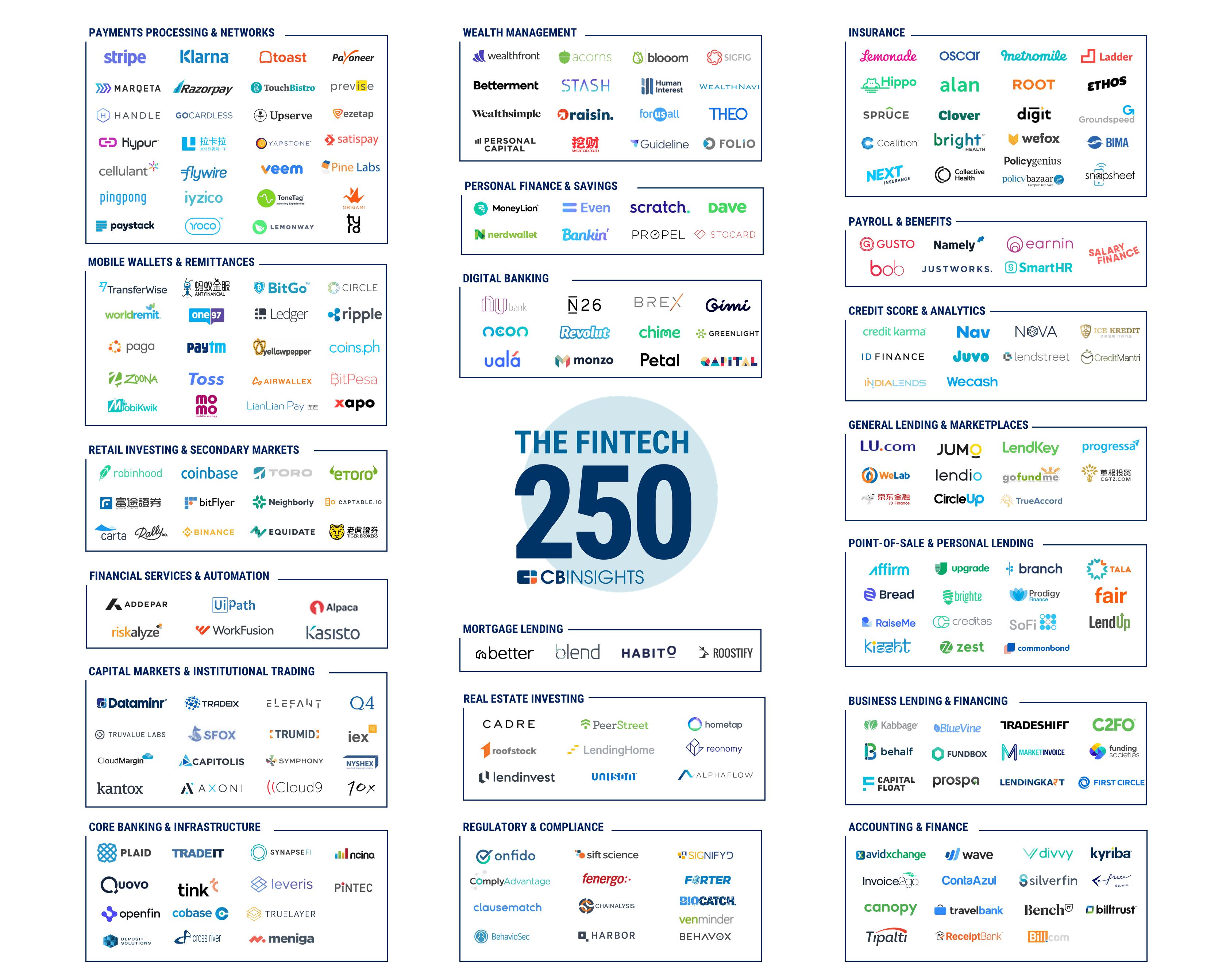лучшие финтех-стартапы 2018