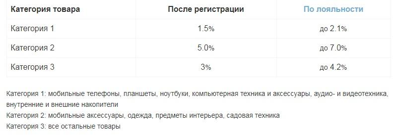 кэшбэк сервисы украина