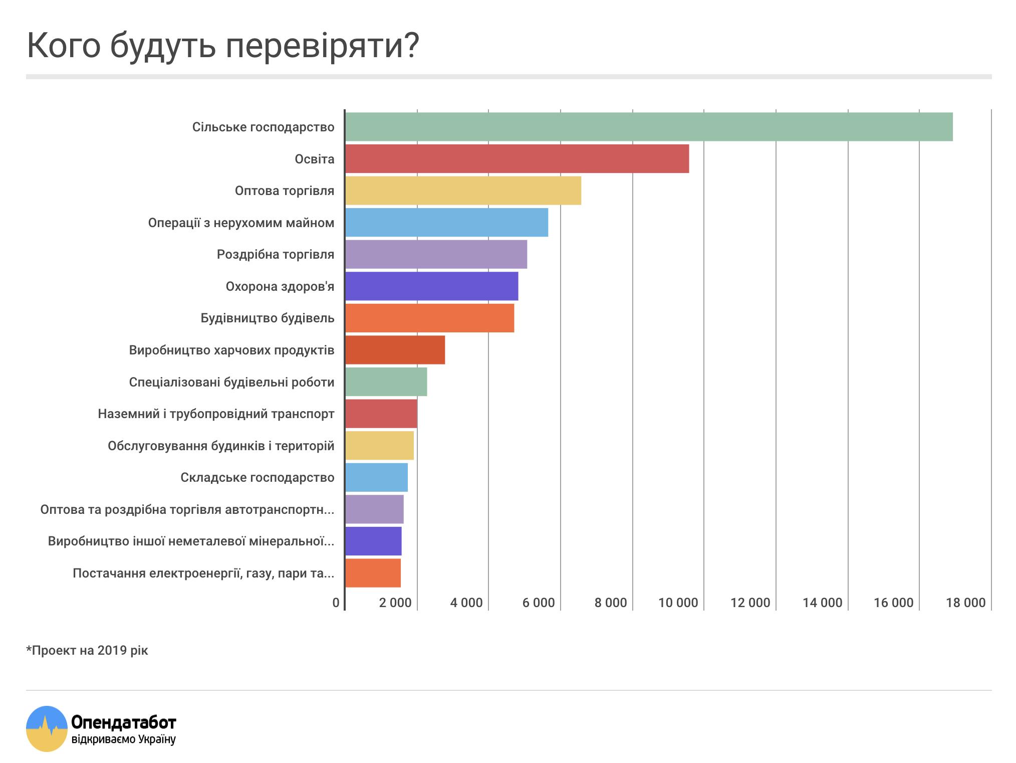 как проходят проверки бизнеса в Украине