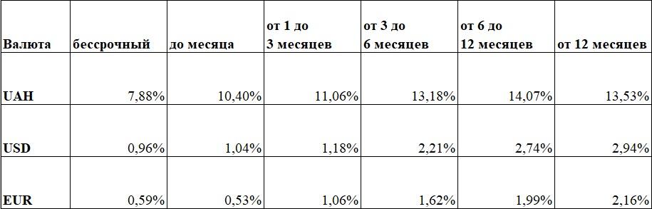 банк банки депозит вклад процентная ставка