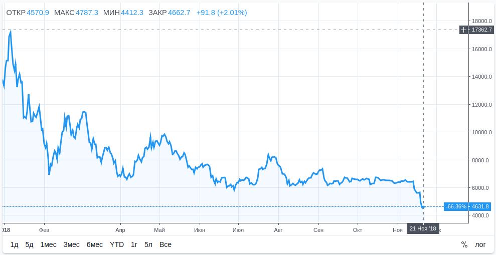 биткоин криптовалюта курс