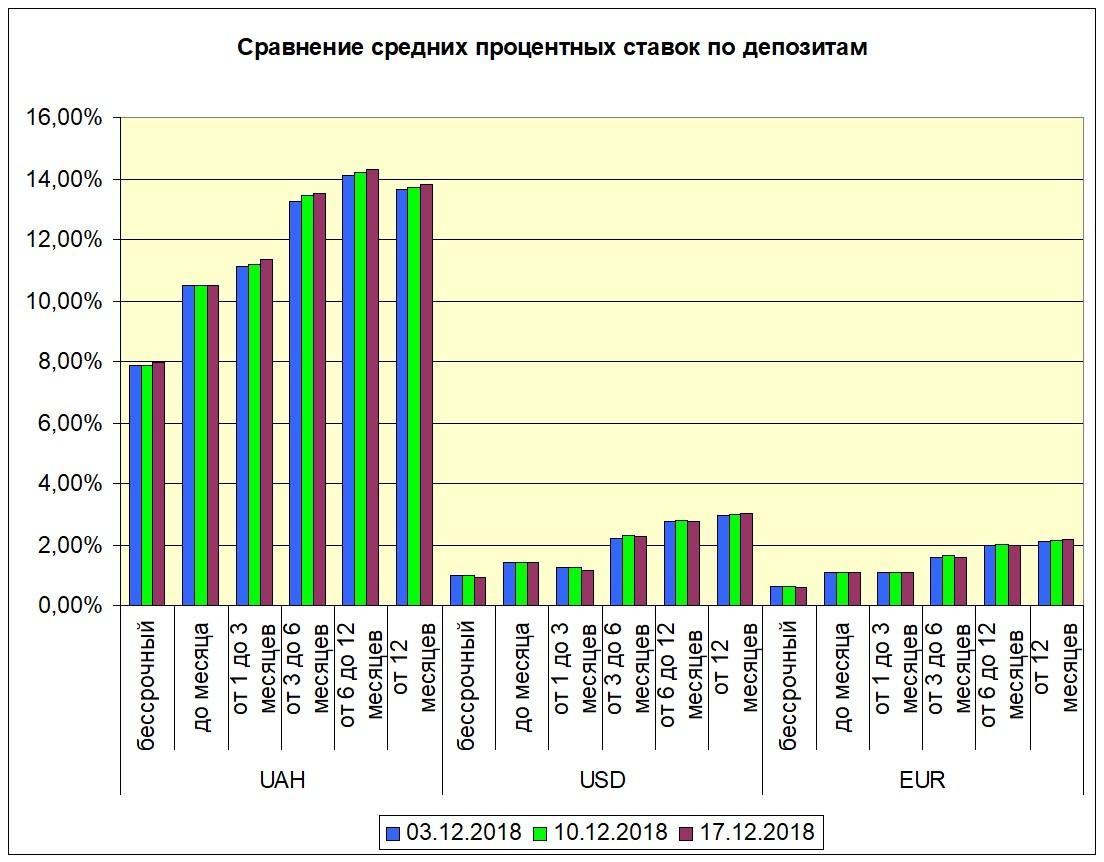 депозиты в украинских банках