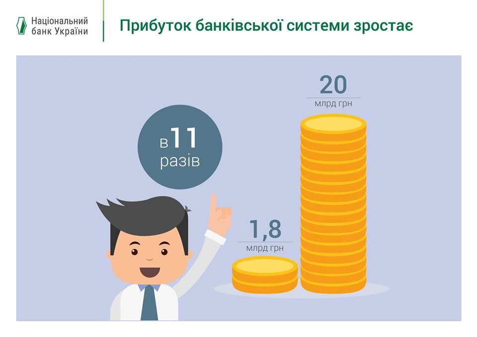 прибыль украинских банков