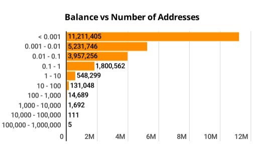биткоин исследование статистика биткоин-кошелек