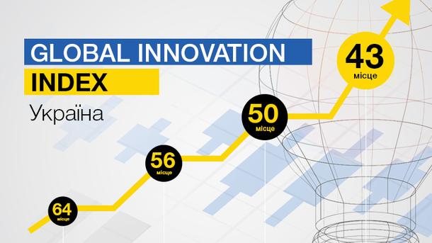 украина инновации
