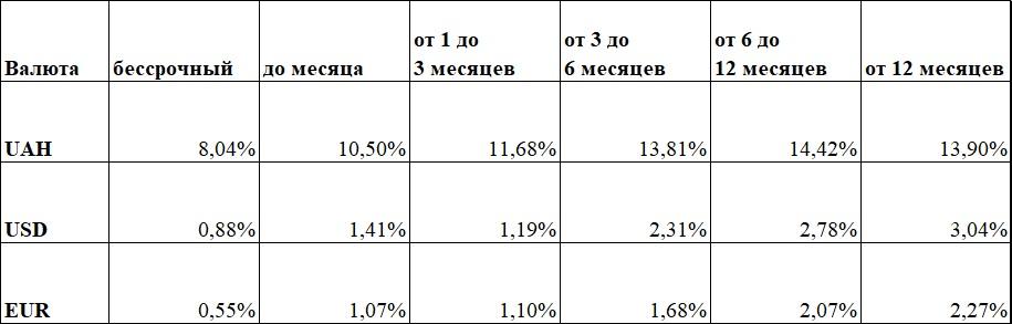 ставки по депозитам в Украине