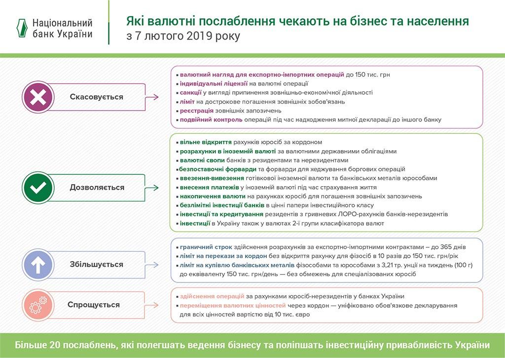 Валютные ограничения в Украине