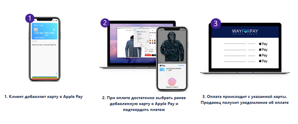 Apple Pay онлайн