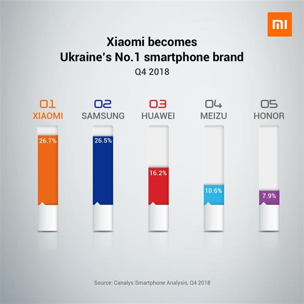 смартфоны в Укарине