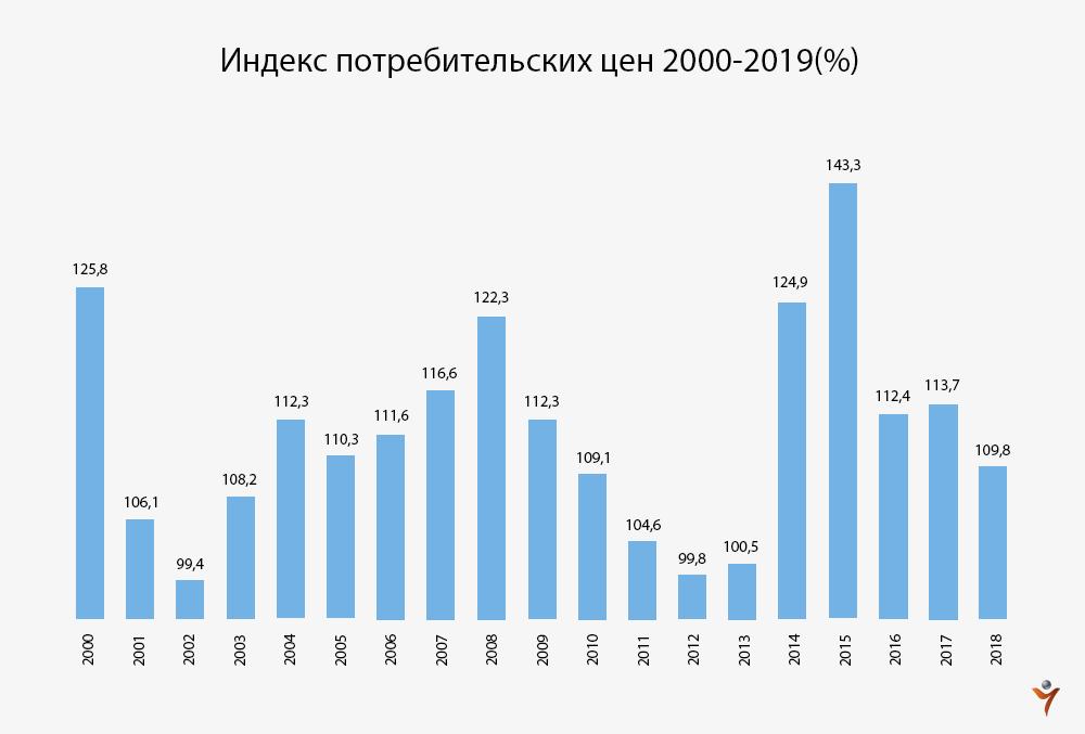 Индекс инфляции 2018