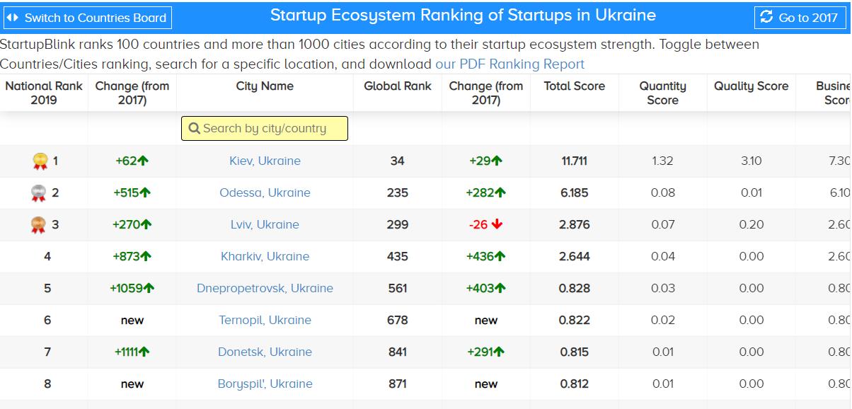 стартап-города Украины