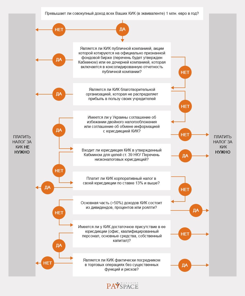 Деофшоризация в Украине