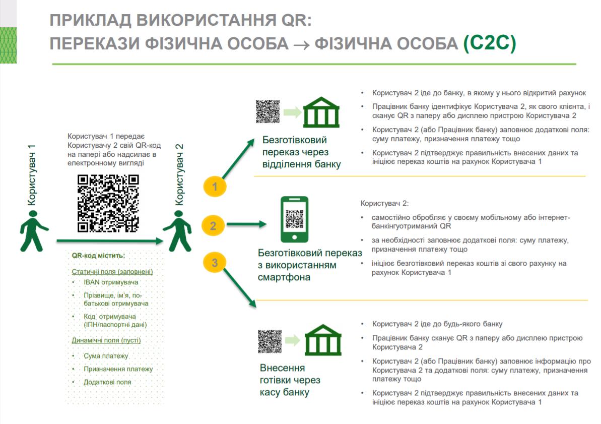 денежные переводы по QR-коду
