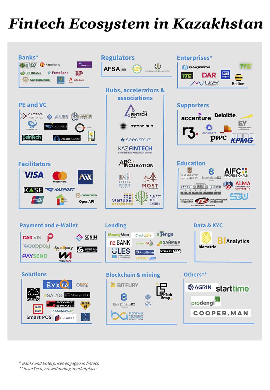 FinTech в Казахстане: карта