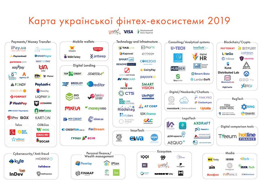 Финтех-карта Украины
