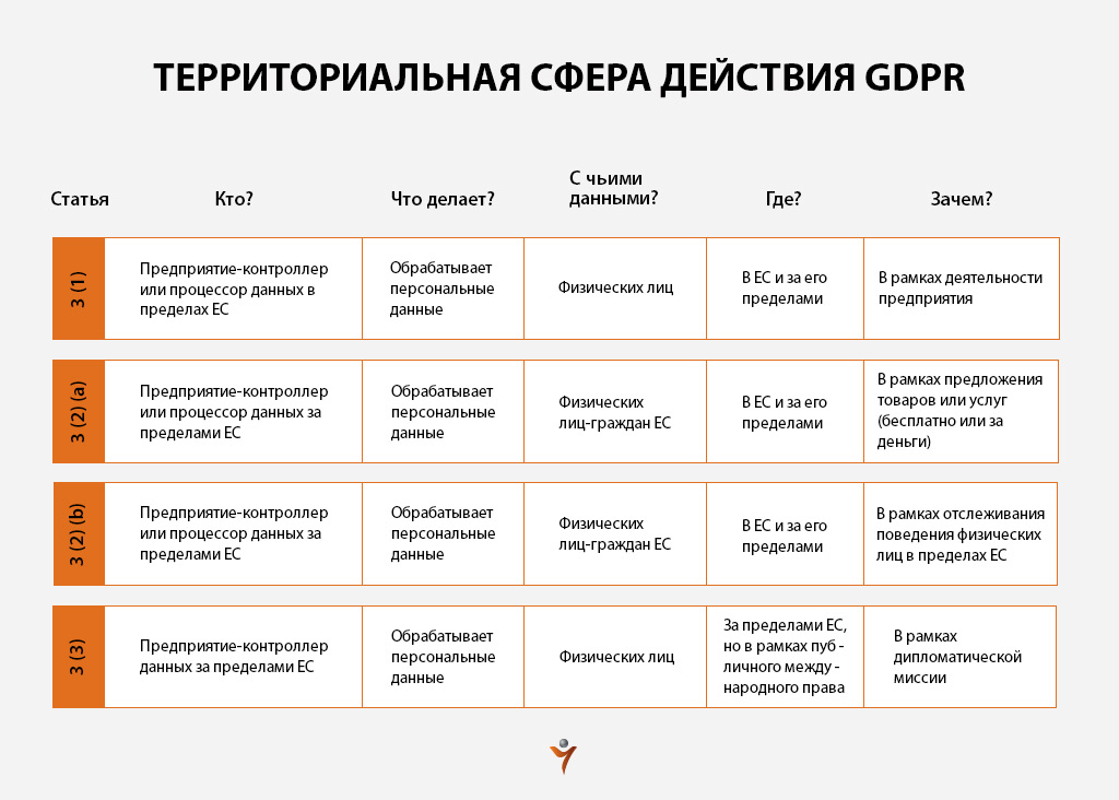 GDPR Украина и мир