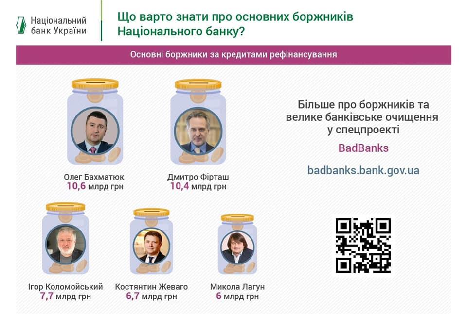 банки-должники в Украине