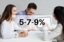 Названа сумма выданных бизнесу денежных средств по программе «Доступные кредиты 5-7-9%»