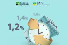 Акція в рамках «КУБу»: кредити для МСБ стануть ще доступнішими